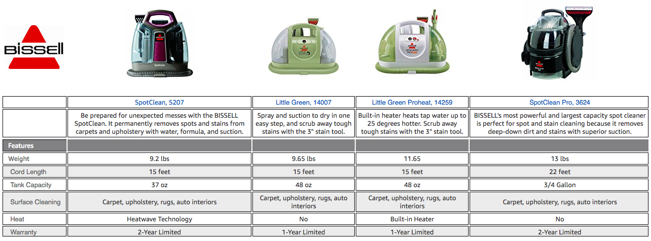 Bissell Spot Cleaner Comparison Chart